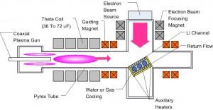 TELS Diagram